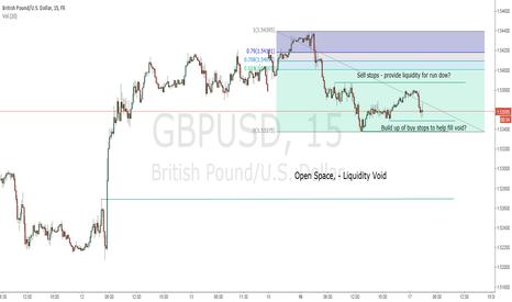 GBPUSD: Possible LO ICT MM short term short