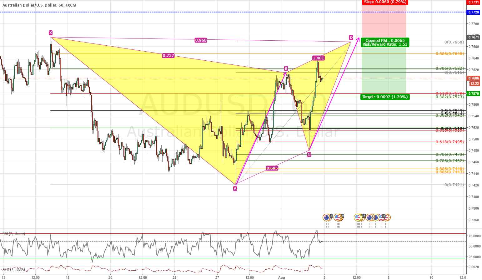 Bearish Gartley AUDUSD 1H TF