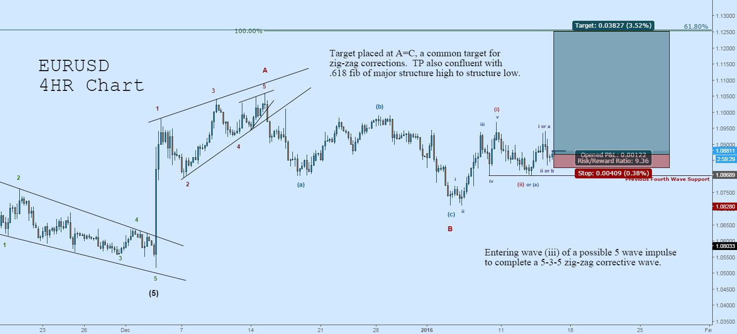 Long EURUSD: Potential Rally Through (iii)-of-C