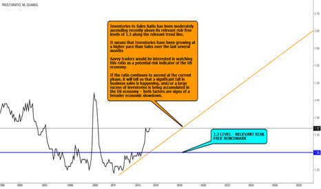FRED/ISRATIO: DATA VIEW: I/S RATIO UPDATE - GROWTH CONTINUES