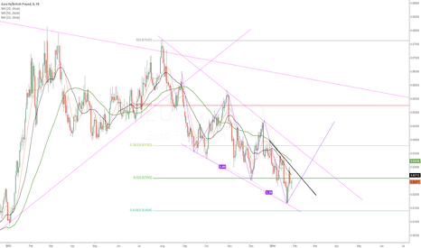 EURGBP: ABCDE Pattern.