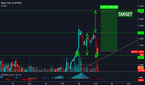 XRPUSD: BTC - DOUBLE BOTTOM AND TARGET