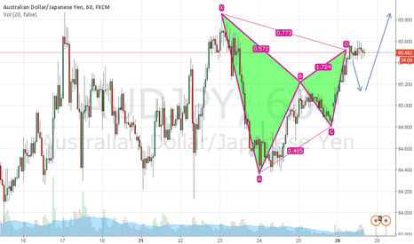 AUDJPY: AUD JPY Gartley Pattern