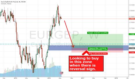 EURGBP: EURGBP Long Idea
