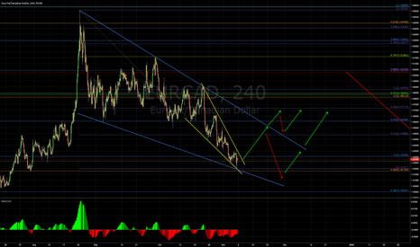 EURCAD: Be careful!