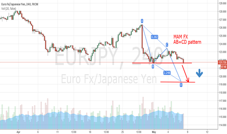 EURJPY: EUR JPY SELL CHANCE