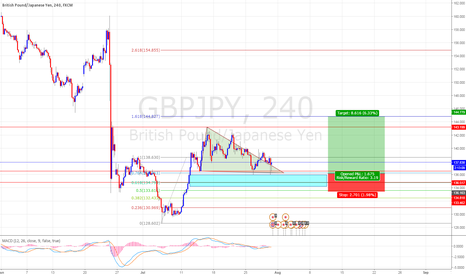 GBPJPY: Corrective Rally