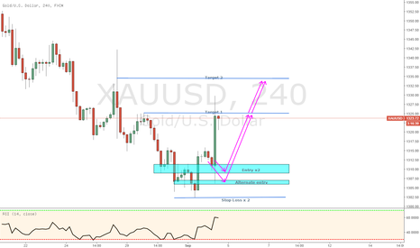 XAUUSD: Gold trade success on pay rolls read