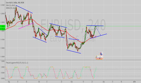 EURUSD: EUR/USD looking to be short, shortly