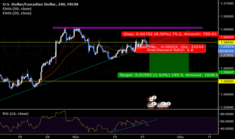 USDCAD: USD/CAD [4H] : Sell
