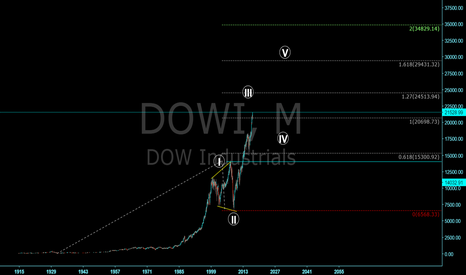 DJI: Grand Super Cycle of our lifetime Wave 3 impending correction 4