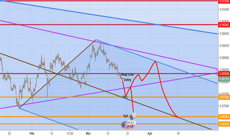 EURGBP: eur pound short