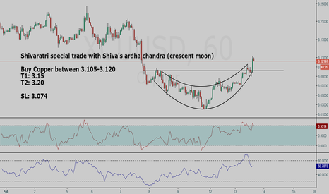 XCUUSD: Copper (XCUUSD) long setup|Shivaratri special trade