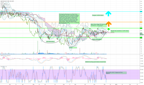 MATR: MATR Inverted Head & Shoulders with 42% Gain in store very soon!