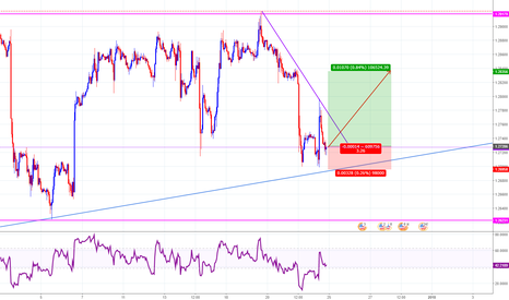 USDCAD: USDCAD : SHORT TERM VIEW : LONG