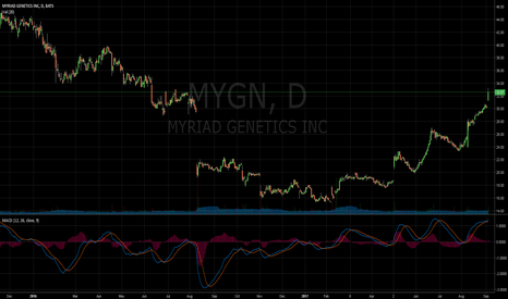 MYGN: long to more highs