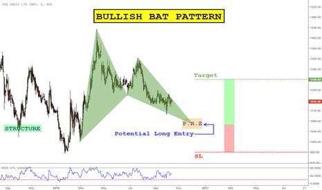 ABB: Bullish Bat Pattern Forming on ABB INDIA LTD