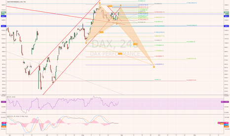 DAX: Let's see what direction DAX is going to take
