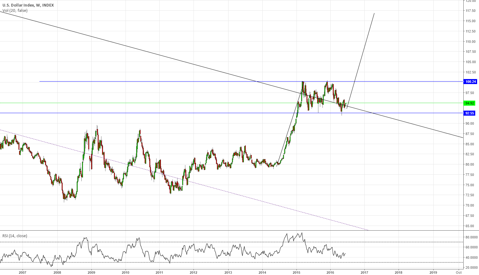 #DXY weekly flat correction