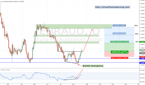 EURAUD: EURAUD long after reversal and break of resistance level