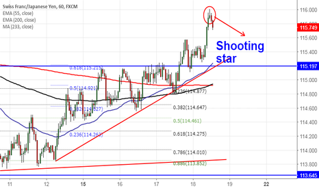 CHFJPY: CHFJPY : Shooting Star (chart of the day)