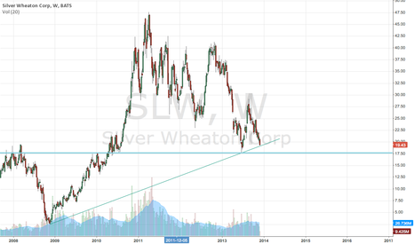SLW: Silver Wheaton moving toward support...