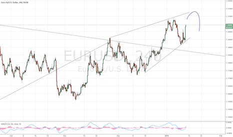 EURUSD: Ending wedge in EUR