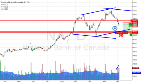 NA: National Bank of Canada set sink further