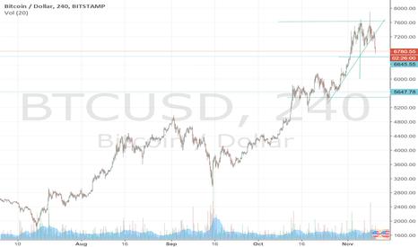 BTCUSD: BTC Short targets