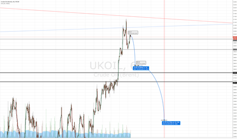 UKOIL: unbelievable short