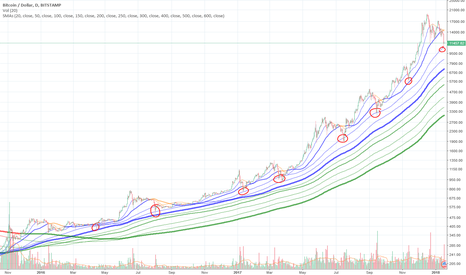 BTCUSD: BTC regularly scheduled dip completed