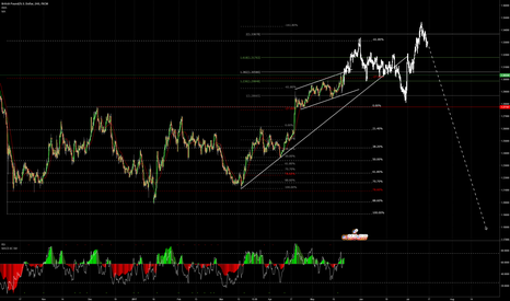 GBPUSD: GBPUSD possible moves