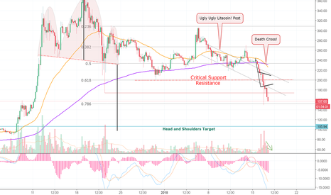 """LTCUSD: 41% Drop Since My """"Ugly Ugly Litecoin"""" Post! You With Me? (LTC)"""