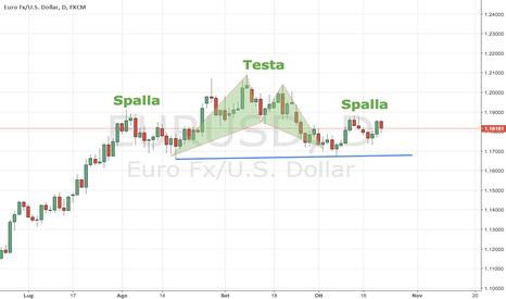 EURUSD: Testa e Spalle di Inversione su EURUSD