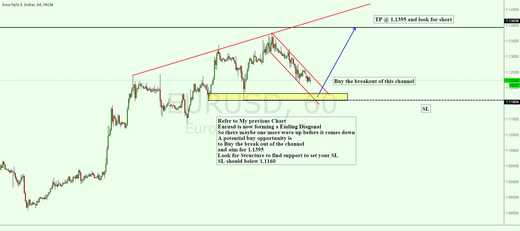 EURUSD 1H Chart buy the break out of the channel
