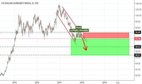 DXY: Head and Shoulders Formation