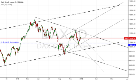 DAX: DAX - Multi TF linear regression says compression until May