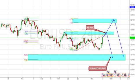 EURUSD: important supply zone