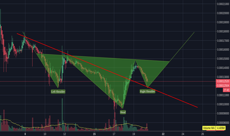 XRPBTC: Ripple Possible inverted Head and shoulder ??