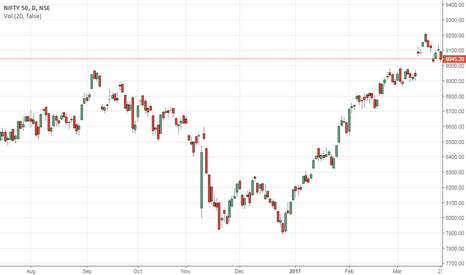 NIFTY: NIFTY 9090 TOUCH MOVE TO 9250 BY MSM
