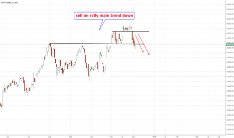 BANKNIFTY: nifty bank main trend down