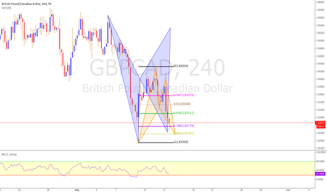 GBPCAD: GBPCAD Double Bat Pattern 4H