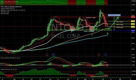 INTC: Triple bottom