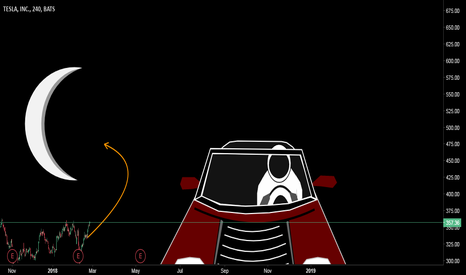 TSLA: Flying Elon Mask | First 2D Animation on TradingView <3