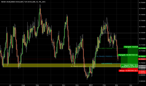 NZDUSD: Be prepared for NZD retracement