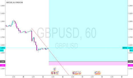 GBPUSD: GBPUSD - possible bottom and end of a bearish flag