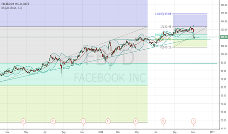 FB: FB :  Next support level 118.  Or worst, 90.