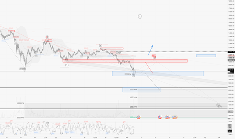 BTCUSD: BTCUSD / H1 : Update again ! ... Now it could get nasty...