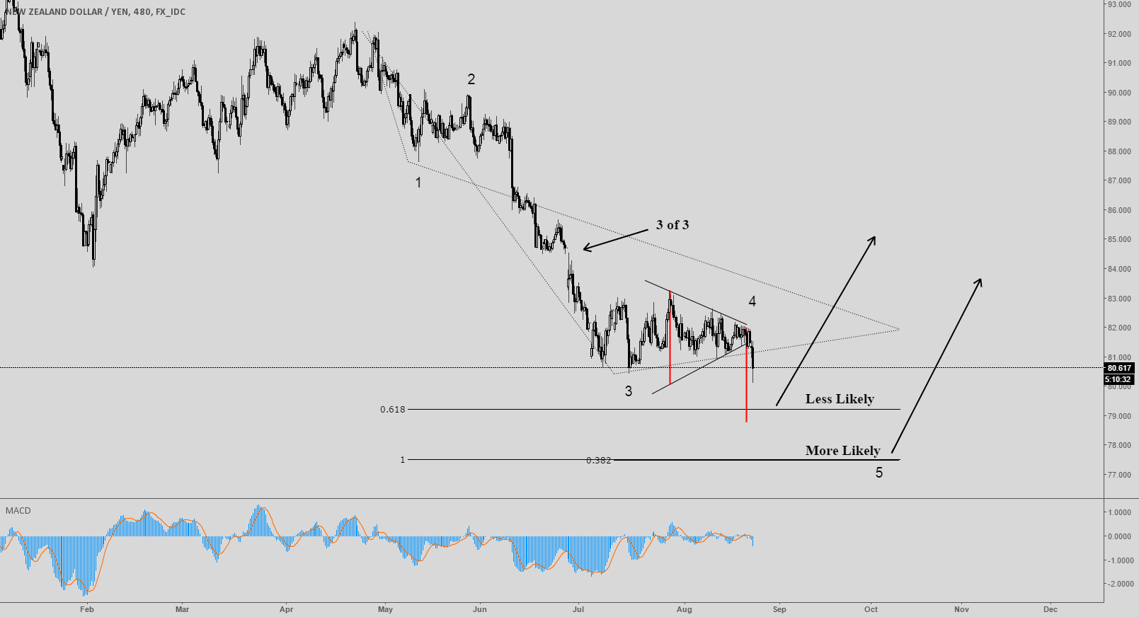 NZDJPY entering it's final daily 5th; a sharp rally to follow