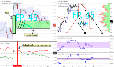 FP: FP - action Total sur euronext